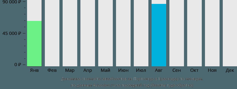 Динамика стоимости авиабилетов из Портленда в Краснодар по месяцам
