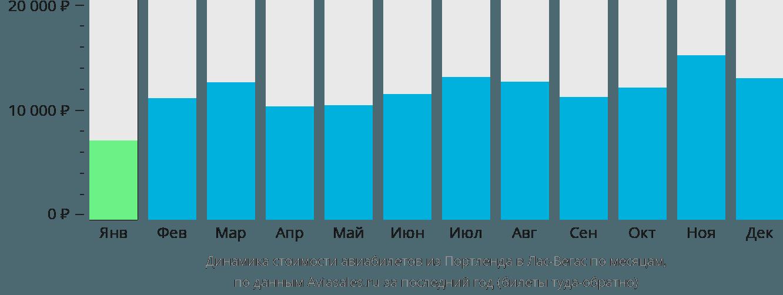 Динамика стоимости авиабилетов из Портленда в Лас-Вегас по месяцам