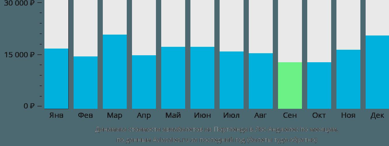Динамика стоимости авиабилетов из Портленда в Лос-Анджелес по месяцам