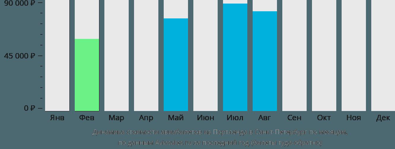 Динамика стоимости авиабилетов из Портленда в Санкт-Петербург по месяцам
