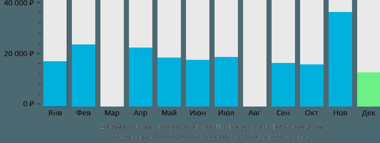 Динамика стоимости авиабилетов из Портленда в Лонг-Бич по месяцам