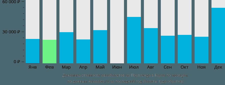 Динамика стоимости авиабилетов из Портленда в Кауаи по месяцам