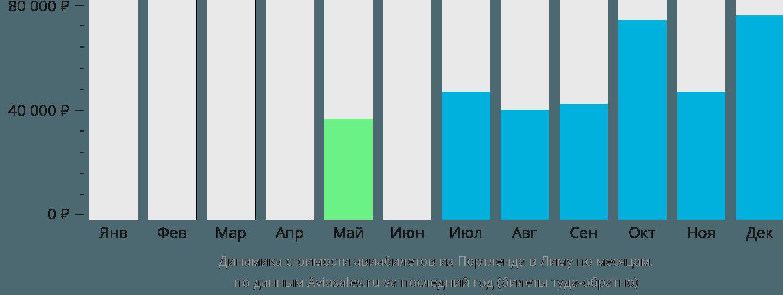 Динамика стоимости авиабилетов из Портленда в Лиму по месяцам