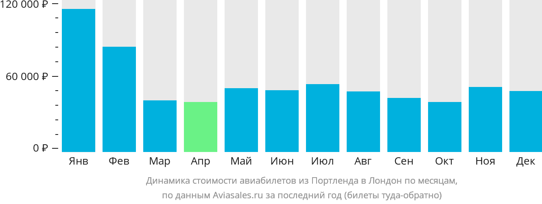Динамика стоимости авиабилетов из Портленда в Лондон по месяцам