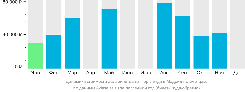 Динамика стоимости авиабилетов из Портленда в Мадрид по месяцам