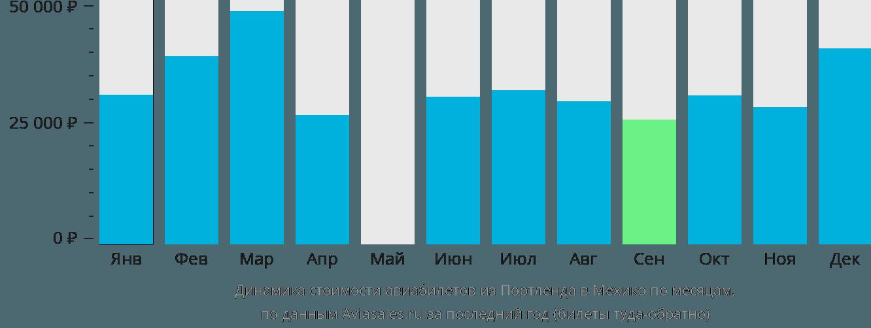 Динамика стоимости авиабилетов из Портленда в Мехико по месяцам