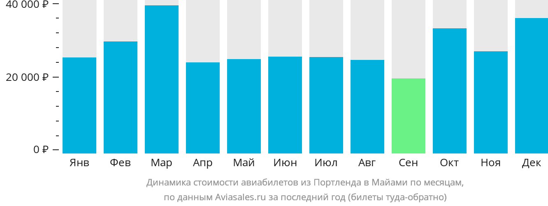 Динамика стоимости авиабилетов из Портленда в Майами по месяцам