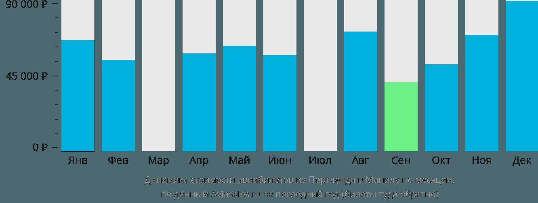 Динамика стоимости авиабилетов из Портленда в Манилу по месяцам