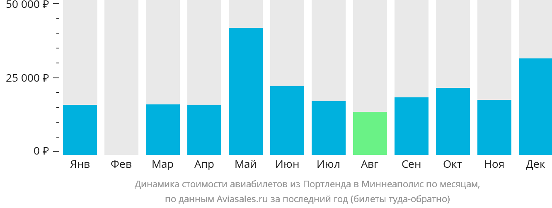 Динамика стоимости авиабилетов из Портленда в Миннеаполис по месяцам