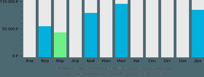 Динамика стоимости авиабилетов из Портленда в Минск по месяцам