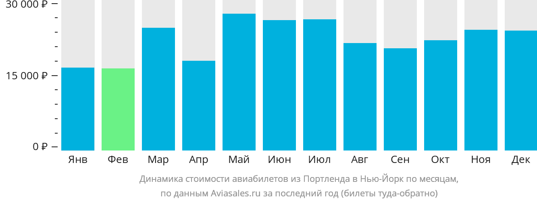 Динамика стоимости авиабилетов из Портленда в Нью-Йорк по месяцам