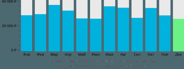Динамика стоимости авиабилетов из Портленда в Кахулуи по месяцам