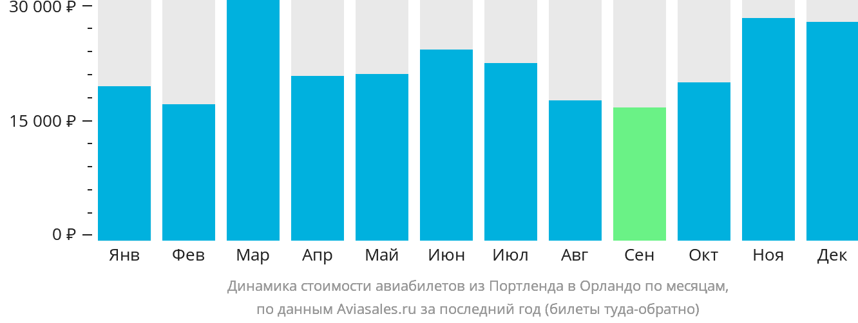 Динамика стоимости авиабилетов из Портленда в Орландо по месяцам