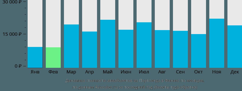 Динамика стоимости авиабилетов из Портленда в Финикс по месяцам