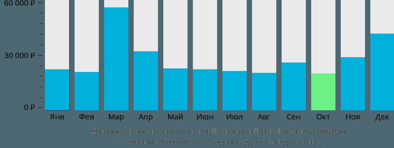 Динамика стоимости авиабилетов из Портленда в Пуэрто-Вальярту по месяцам