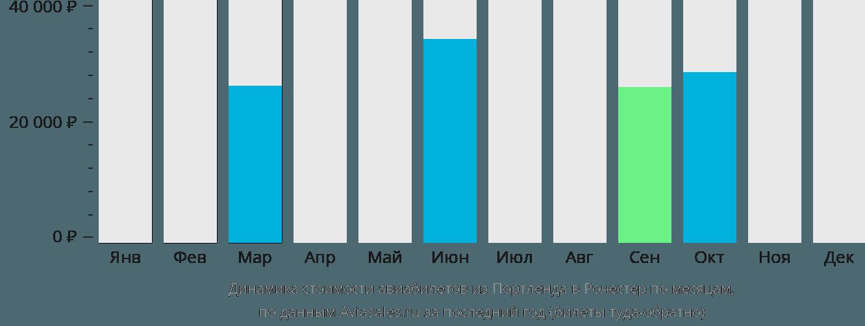 Динамика стоимости авиабилетов из Портленда в Рочестер по месяцам