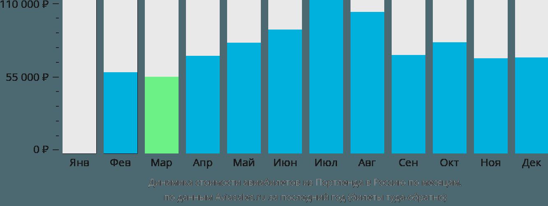 Динамика стоимости авиабилетов из Портленда в Россию по месяцам