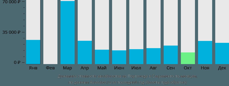 Динамика стоимости авиабилетов из Портленда в Сакраменто по месяцам