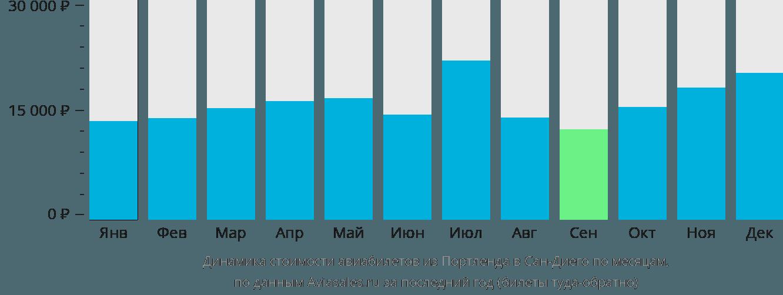 Динамика стоимости авиабилетов из Портленда в Сан-Диего по месяцам