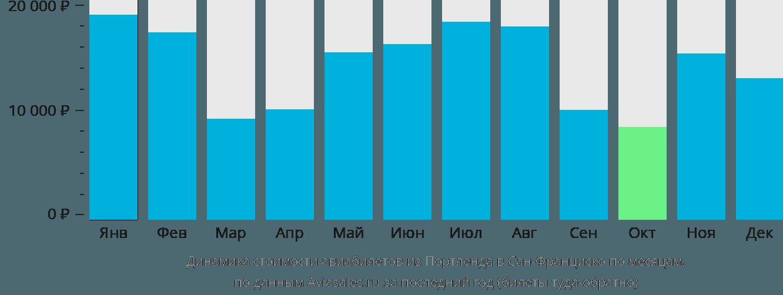 Динамика стоимости авиабилетов из Портленда в Сан-Франциско по месяцам