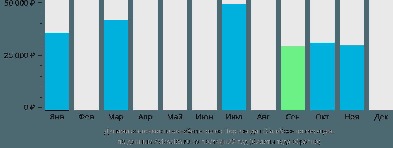 Динамика стоимости авиабилетов из Портленда в Сан-Хосе по месяцам