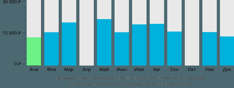 Динамика стоимости авиабилетов из Портленда в Солт-Лейк-Сити по месяцам