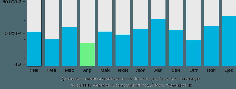 Динамика стоимости авиабилетов из Портленда в Санта-Ану по месяцам