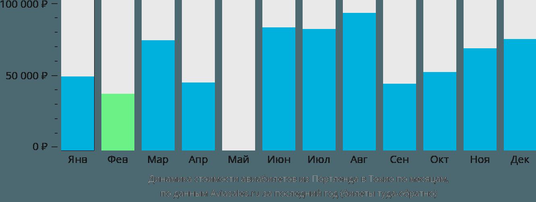 Динамика стоимости авиабилетов из Портленда в Токио по месяцам