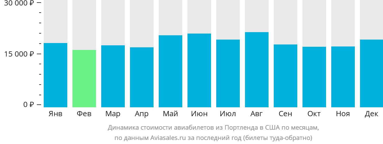 Динамика стоимости авиабилетов из Портленда в США по месяцам