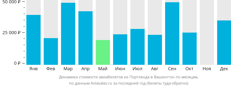 Динамика стоимости авиабилетов из Портленда в Вашингтон по месяцам