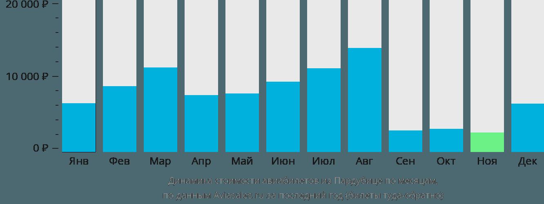 Динамика стоимости авиабилетов из Пардубице по месяцам