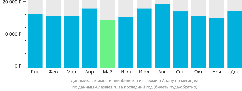 Динамика стоимости авиабилетов из Перми в Анапу по месяцам