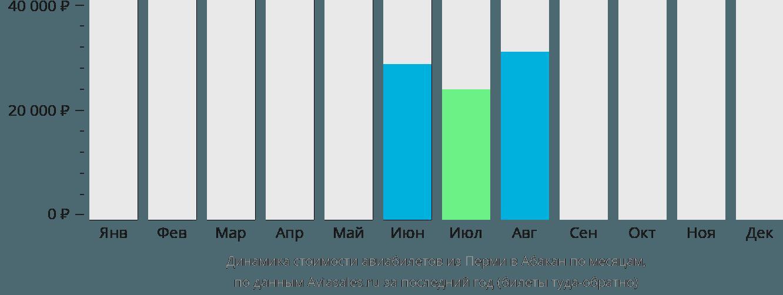 Динамика стоимости авиабилетов из Перми в Абакан по месяцам