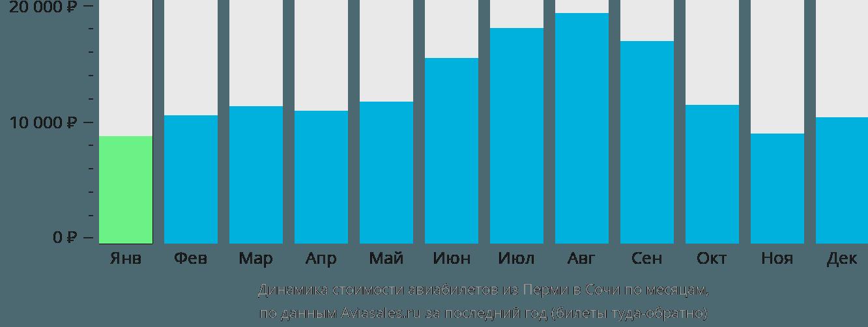 Динамика стоимости авиабилетов из Перми в Сочи по месяцам