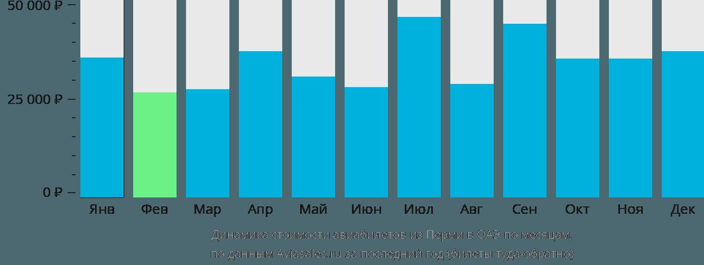 Динамика стоимости авиабилетов из Перми в ОАЭ по месяцам