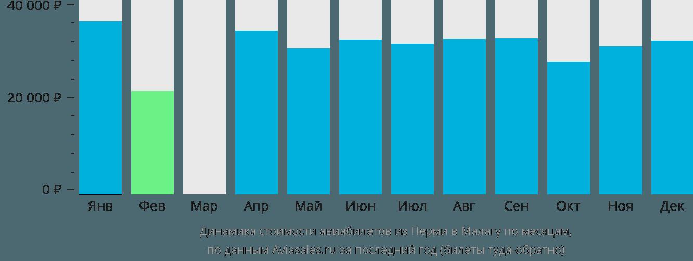 Динамика стоимости авиабилетов из Перми в Малагу по месяцам