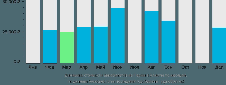 Динамика стоимости авиабилетов из Перми в Алматы по месяцам