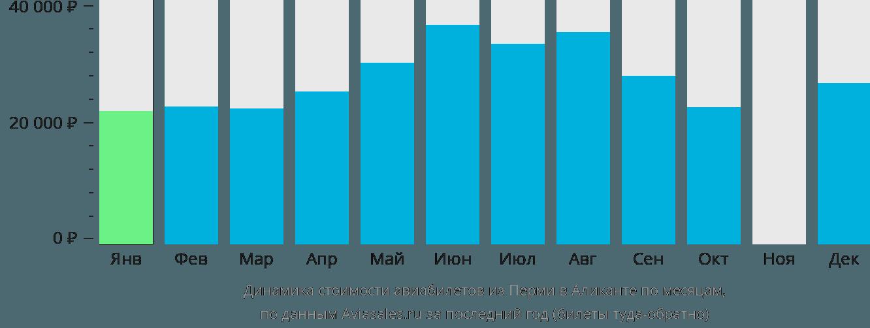 Динамика стоимости авиабилетов из Перми в Аликанте по месяцам