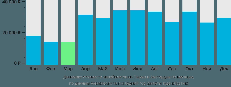 Динамика стоимости авиабилетов из Перми в Амстердам по месяцам