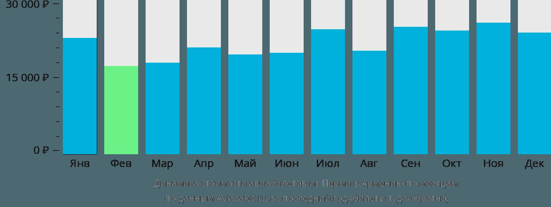 Динамика стоимости авиабилетов из Перми в Армению по месяцам