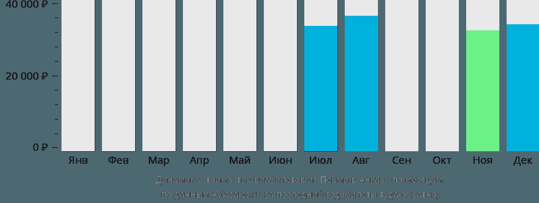 Динамика стоимости авиабилетов из Перми в Анкару по месяцам
