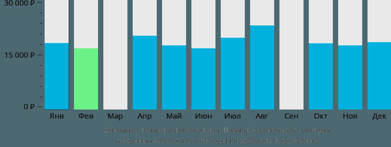 Динамика стоимости авиабилетов из Перми в Архангельск по месяцам