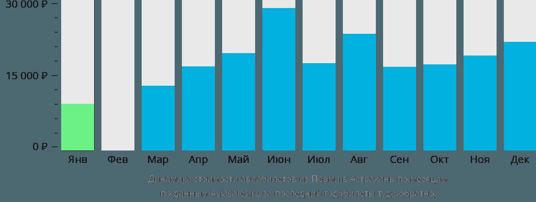 Динамика стоимости авиабилетов из Перми в Астрахань по месяцам