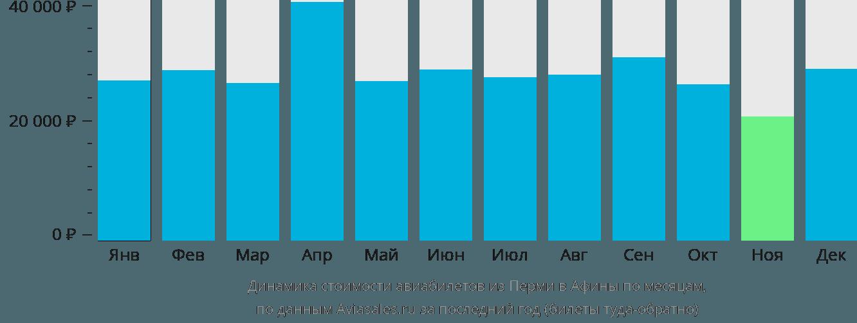 Динамика стоимости авиабилетов из Перми в Афины по месяцам