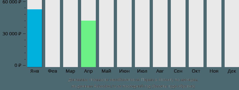 Динамика стоимости авиабилетов из Перми в Атланту по месяцам