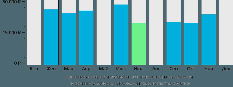 Динамика стоимости авиабилетов из Перми в Австрию по месяцам