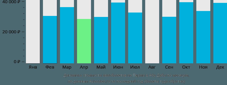 Динамика стоимости авиабилетов из Перми в Абу-Даби по месяцам