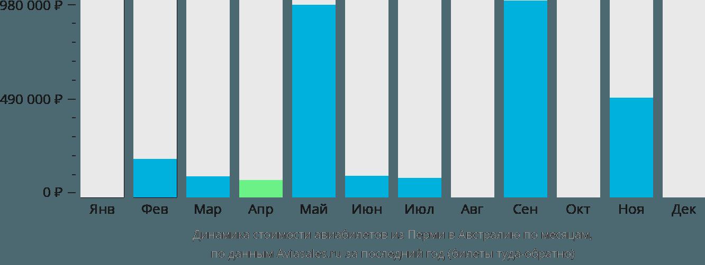 Динамика стоимости авиабилетов из Перми в Австралию по месяцам