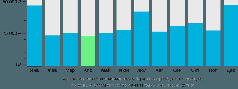 Динамика стоимости авиабилетов из Перми в Азербайджан по месяцам