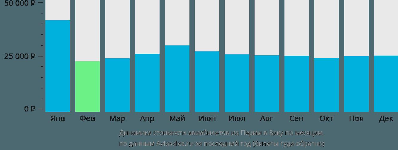 Динамика стоимости авиабилетов из Перми в Баку по месяцам